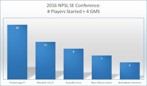 2016-npsl-startersmorethan4games