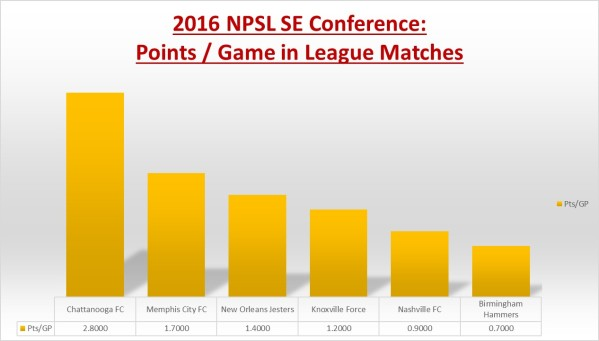 2016-npsl-stats-final
