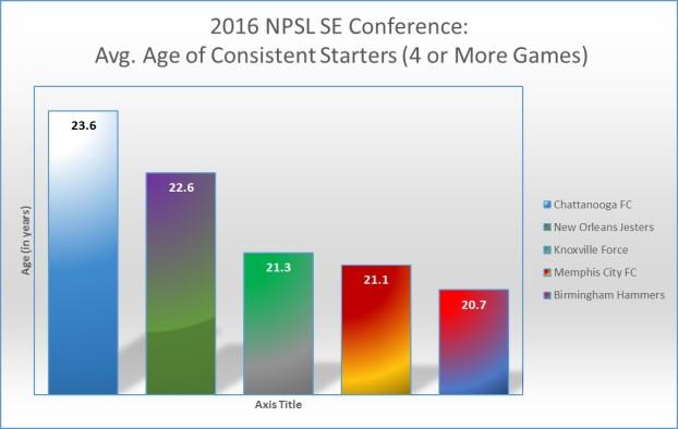 avg-age-npsl-2016-se-conference